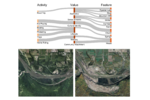 Conceptual landscape perception map Conceptual landscape perception map, based on statistical relationships between activities, values, and features coded from landscape images and captions on Instagram, from the proposed headpond area of the now-approved Site C dam, Peace River, British Columbia, Canada [Chen et al. 2019. Soc Nat Res 32:1114-1122]; below - satellite images of the Site C dam location, south of Fort St. John, before and during the dam construction (in 2012 and 2019).